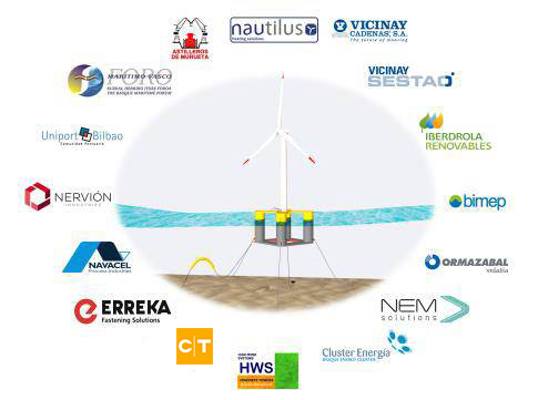 CT participates in a project to design and manufacture a floating wind turbine for an offshore windfarm
